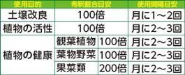 イキイキ乳酸菌のチカラ 使用表